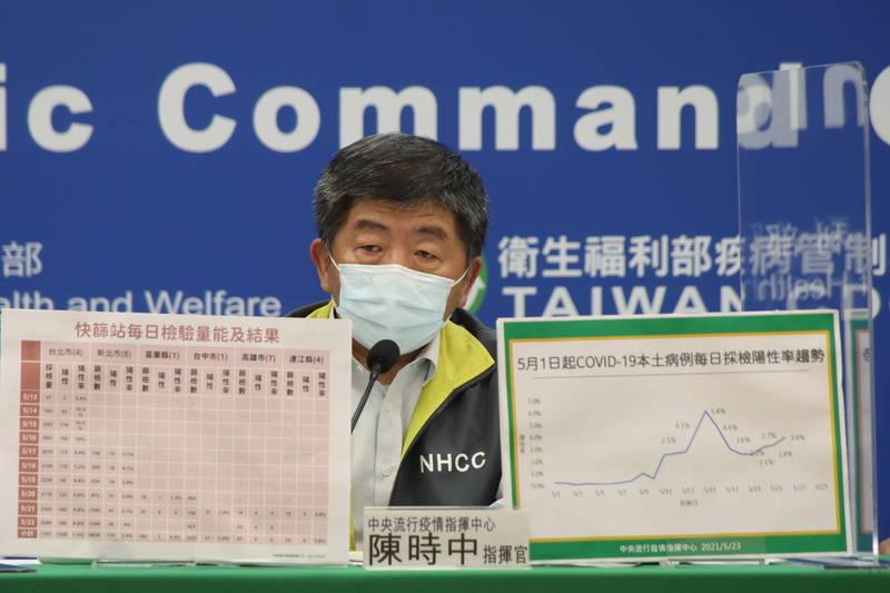 外傳鴻海集團等有意引進上海復星代理的BNT疫苗,陳時中今強調,疫苗採購需要一定程序申請,今天表示,這週有非常多的訊息、很多要來談的,很不切實際的也有,要的話就正式接洽,才能了解相關情形。