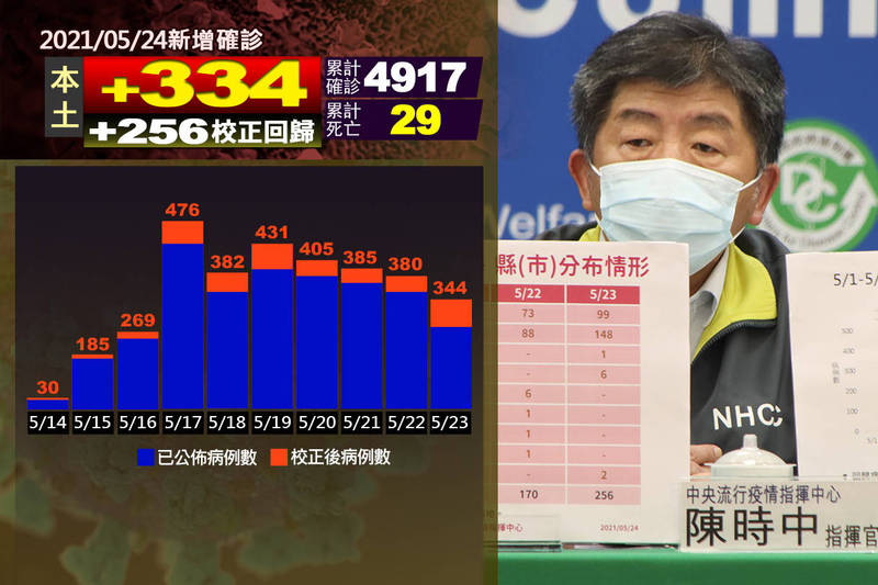 中央流行疫情指揮中心指揮官陳時中今日宣布,武漢肺炎新增339例,其中334例本土個案、5例境外移入,另有校正回歸本土個案256例,總計595例。其中,再新增6例死亡。(本報後製)