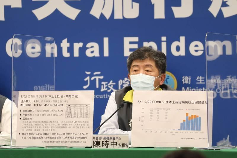 陳時中於23日下午的疫情記者會表示,當日新增321例本土病例,另外「校正回歸」個案400例,隨即引發外界熱議。(中央流行疫情指揮中心)