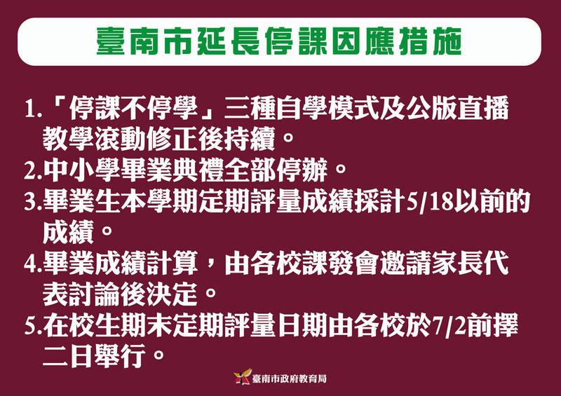 全國學校停止到校上課時間延長,台南市教育局擬定5項因應措施。(台南市教育局提供)