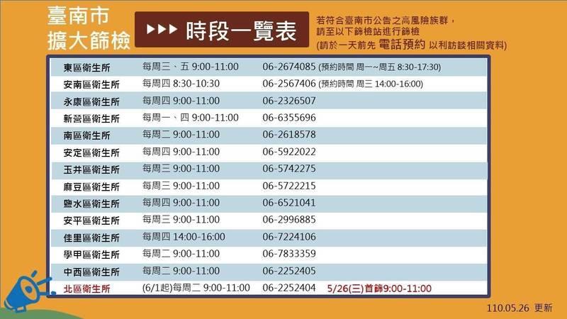 台南市政府已於衛生所擴大開設14處篩檢站。(記者王姝琇翻攝)