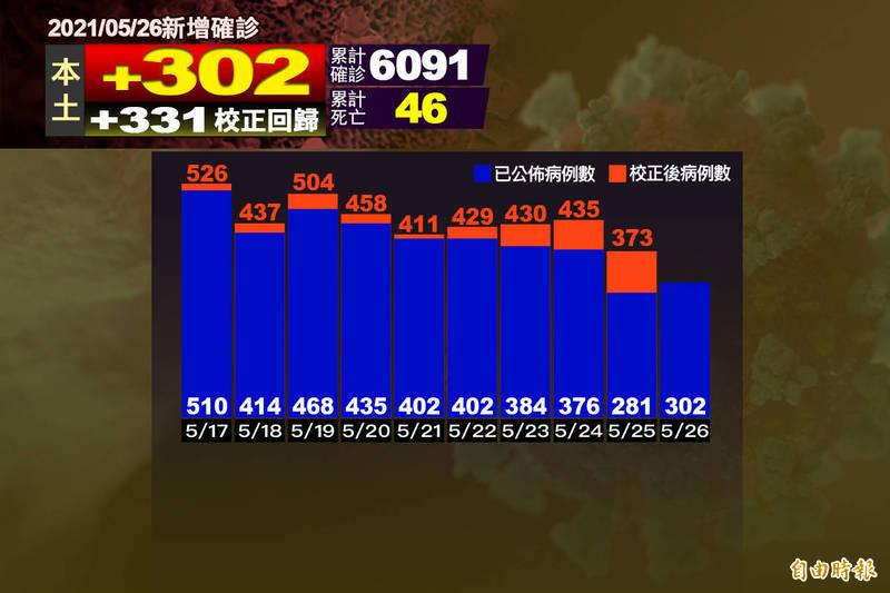 本土+302、校正回歸+331共633例11死創新高- 生活- 自由時報電子報