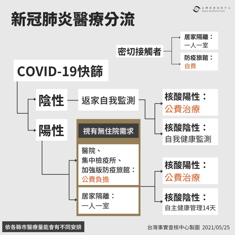 台灣事實查核中心整理武漢肺炎醫療分流流程圖。(翻攝台灣事實查核中心)