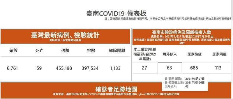南市武漢肺炎本土病例已逾27例。(擷自台南市府官網)