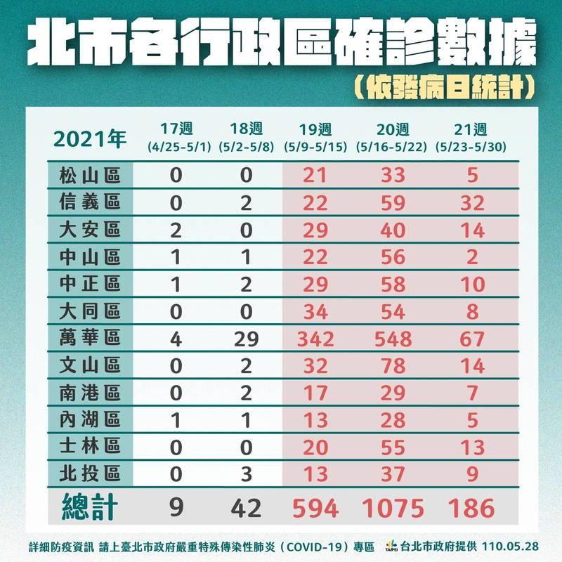 自4月25日統計至今,北市本土確診共1906例,萬華區990例最多、其次為文山區126例、信義區115例。(台北市政府提供)