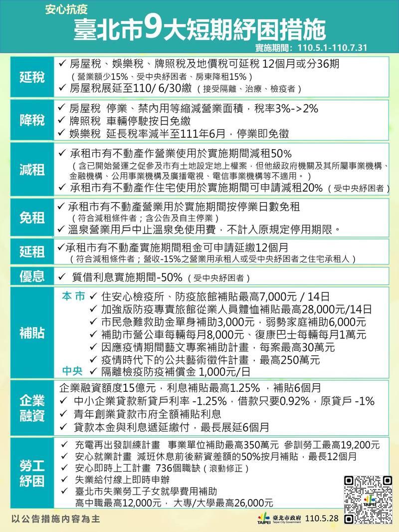 台北市9大短期紓困措施,原則比照去年方案,包括 「延稅、降稅、減租、免租、延租、優息、補貼、企業融資、勞工紓困」等,暫定至少維持3個月。(台北市政府提供)