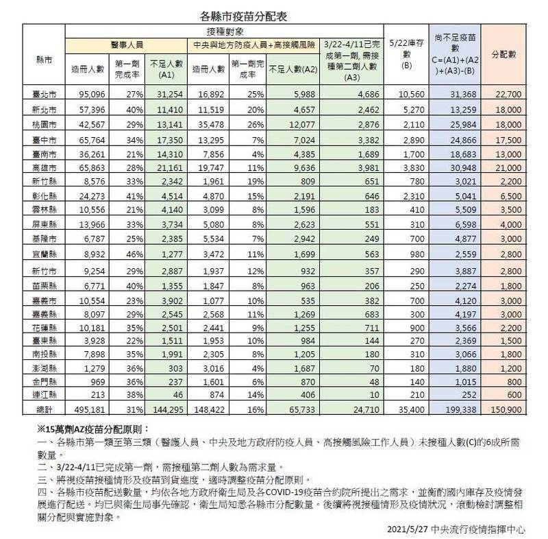 15萬劑AZ疫苗各縣市分配表。(指揮中心提供)