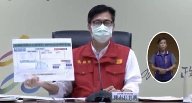 陳其邁喊話,不要插隊施打疫苗。(圖:取自高雄市政府防疫記者會)