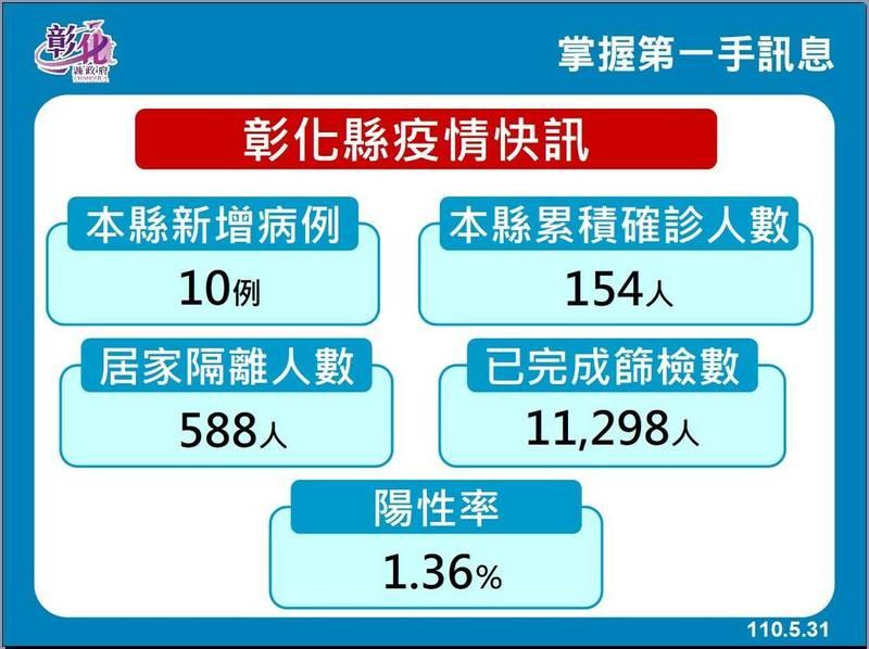 彰化縣從5月15日到今天為止,累計確診人數154例。(彰化縣政府提供)