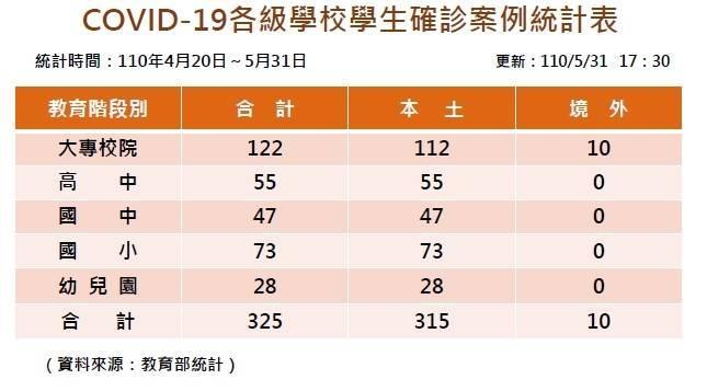 教育部發布學生確診人數最新統計,已增至315人。(教育部提供)