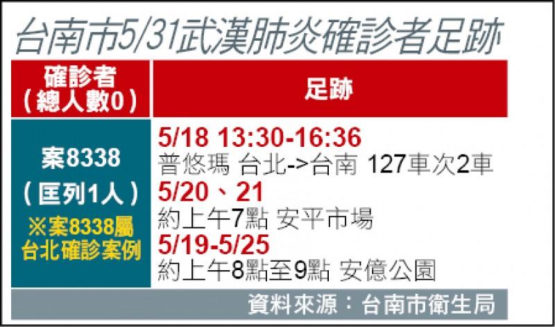 台南市5/31武漢肺炎確診者足跡