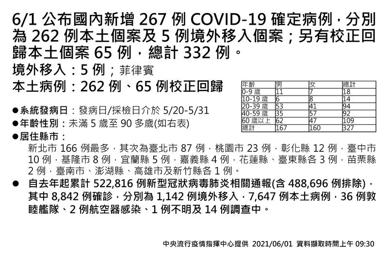 國內武漢肺炎(新型冠狀病毒病,COVID-19)新增262例本土個案及5例境外移入個案;另有校正回歸本土個案65例,總計332例。其中,新增13例死亡。(指揮中心提供)