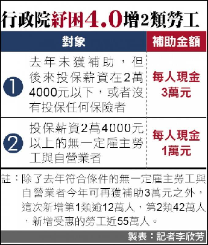 行政院紓困4.0增2類勞工。