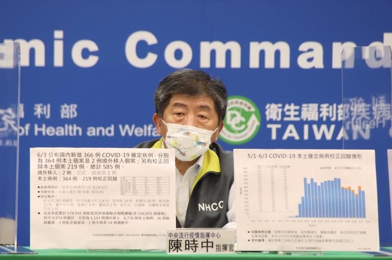 指揮官陳時中示警,最近看到20歲到39歲的年輕族群染疫比例增加,可能跟前一陣子疫情比較緩、導致鬆懈且群聚感染。(指揮中心提供)