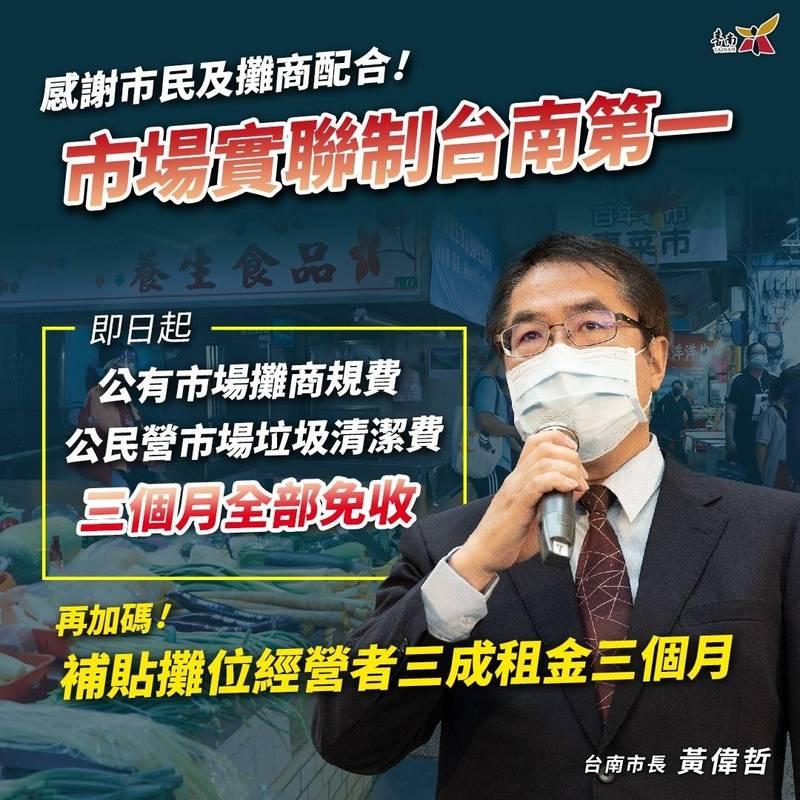台南市長黃偉哲今(4)日加碼宣布,公有市場租金規費免收3個月,減輕攤商在疫情影響下的經濟負擔。(記者洪瑞琴翻攝)