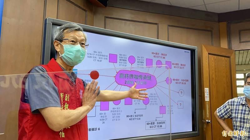 彰化縣衛生局長葉彥伯,今證實南彰化一家醫院有醫護人員、病患和醫院內長照機構共4人確診。(記者張聰秋攝)