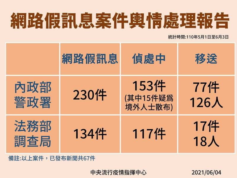 陳宗彥表示,一個月內查獲網路假訊息364件,共移送94件、144人,其中境外IP進入台灣的社會干擾和影響案件不計其數。(指揮中心提供)