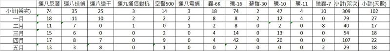 根據台灣西南空域臉書專頁統計,今年1至5月各型共機侵擾台灣空域就達到309架次,擾台次數最多的共機機型則是殲-16戰機丶運8反潛機,兩者均為74架次。(圖:台灣西南空域臉書專頁提供)