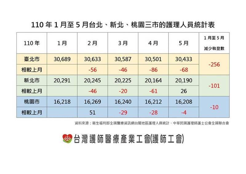 台灣護師醫療產業工會指出,全台今年2月至5月,有近800名護理師離職,且雙北就佔了快一半,該工會呼籲應重視護理人力不足問題。(圖擷自台灣護師醫療產業工會臉書)