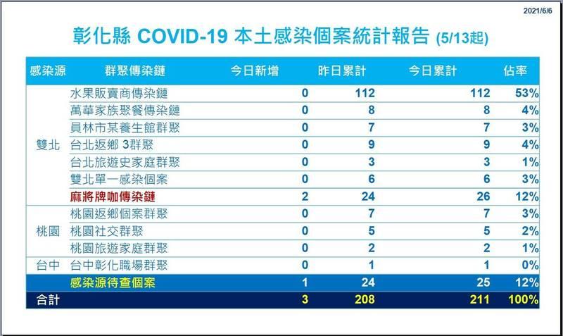 彰化水果商家族感染鏈累計112人確診,佔彰化半數確診以上。(彰化縣政府提供)