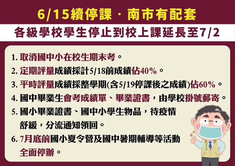 全國停止到校上課延至7月2日,台南市公布6項配套因應措施。(圖由台南市教育局提供)