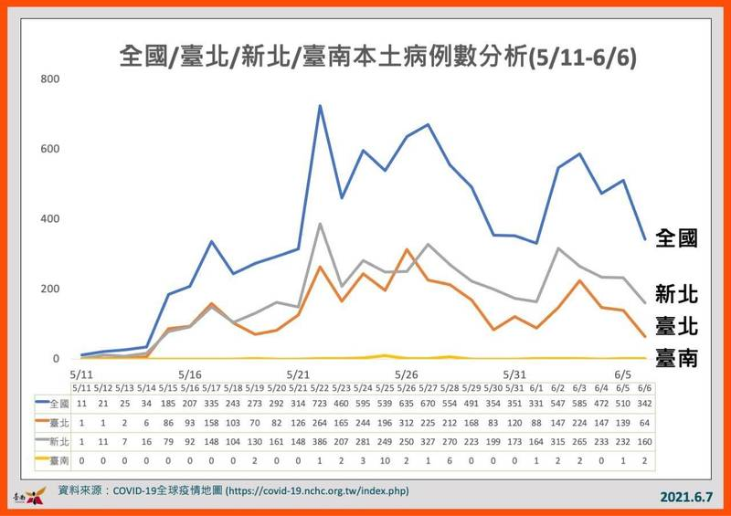 南市衛生局製作的全國本土病例分析表,呈現台南病例一直處於低檔。(南市衛生局提供)