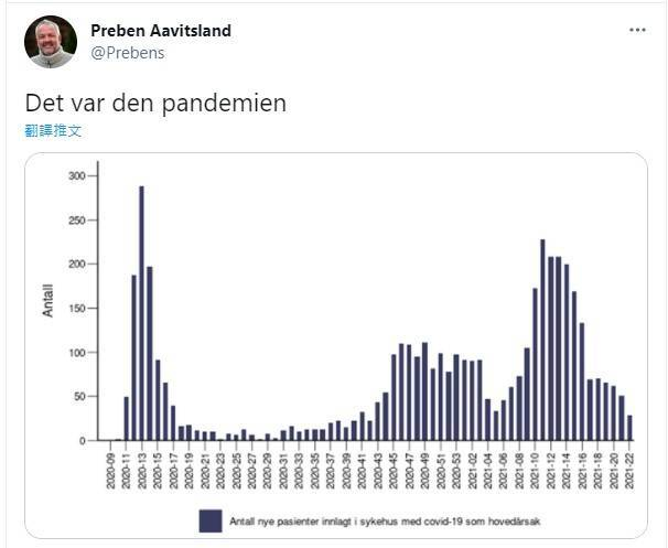 挪威感染管制中心首席醫師阿維茲蘭發文表示,「挪威的武肺流行病已經結束了」。(圖擷取自「@Prebens」推特)