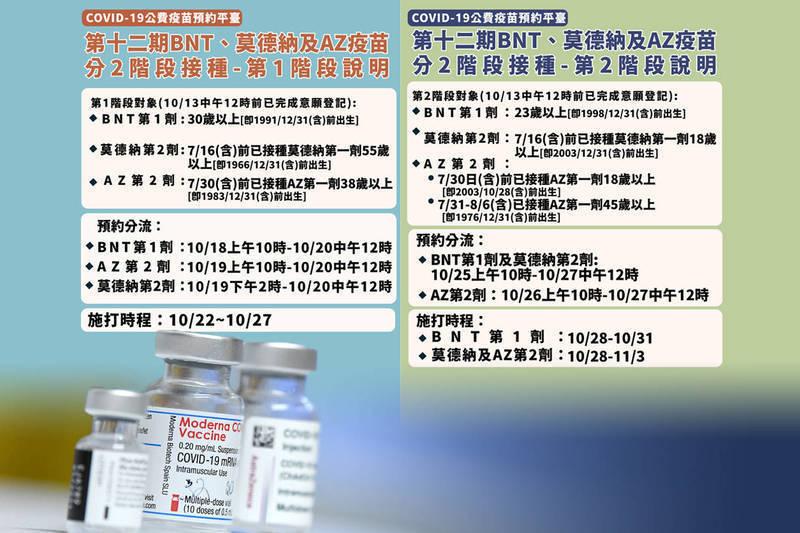 第12輪疫苗規劃提供BNT疫苗第一劑,以及莫德納與AZ疫苗第二劑,並分兩階段接種。(指揮中心、路透,本報合成)