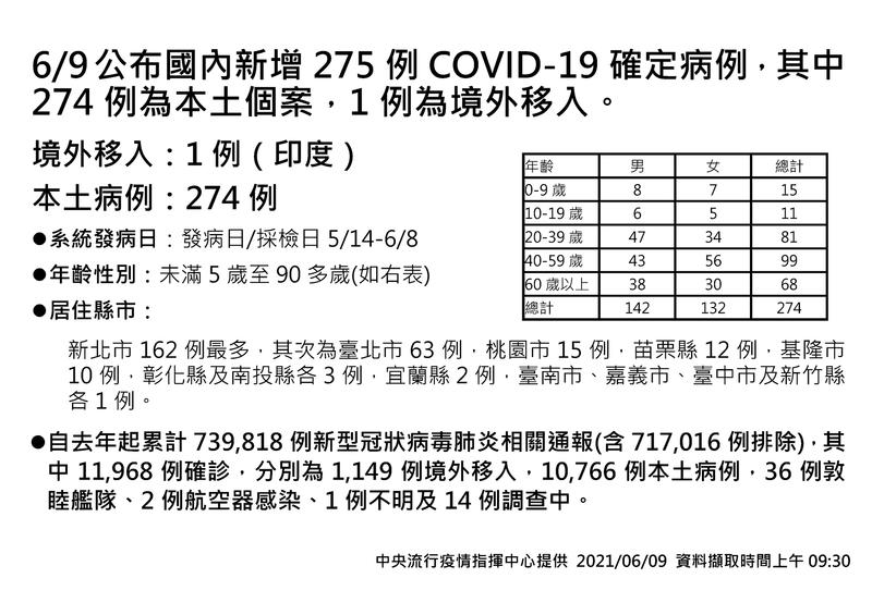 今日國內武漢肺炎(新型冠狀病毒病,COVID-19)新增274例本土個案、1例境外移入個案,並新增25例死亡。(指揮中心提供)