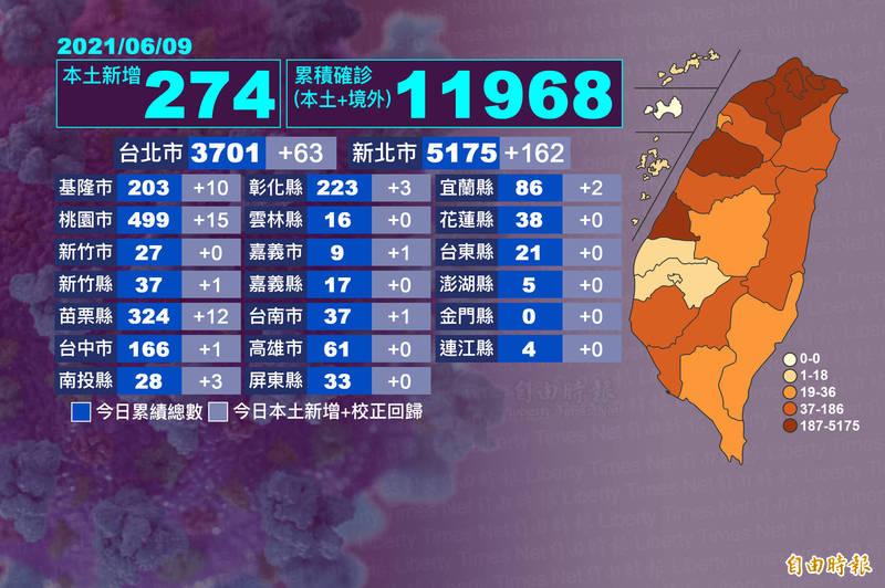 北台灣疫情嚴峻,今超過9成新增案例在北北基桃。(本報自製)