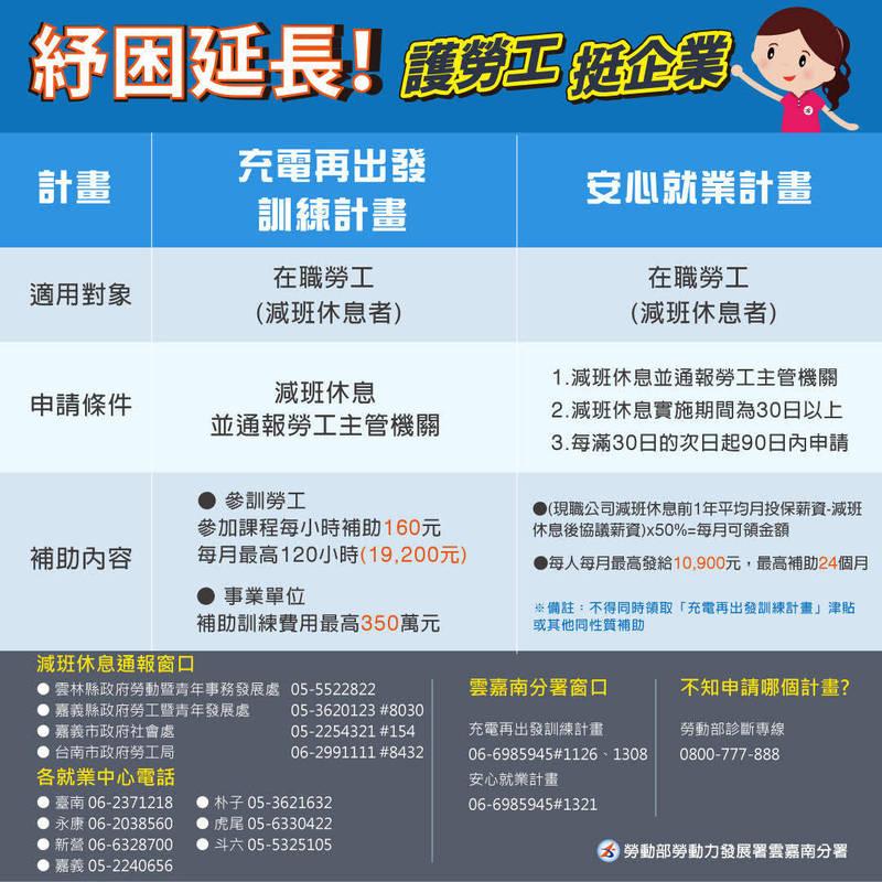 「安心就業計畫」及「充電再出發訓練計畫」補助說明。(分署提供)