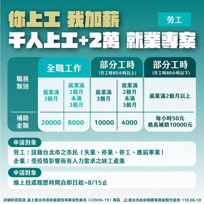 台北市政府昨針對失業、停業、打工族群、大學應屆畢業市民,推出勞工紓困方案,100家企業提供5000多個工作機會。(台北市政府提供)