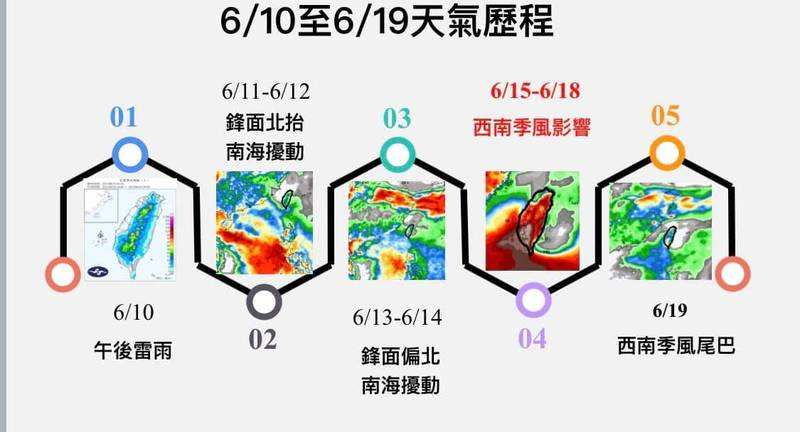 氣象專家賈新興表示,明鋒面北跳,台灣出梅,下週西南季風接手,嘉義以南及東北部地區有明顯降雨機會。(圖擷自賈新興臉書)