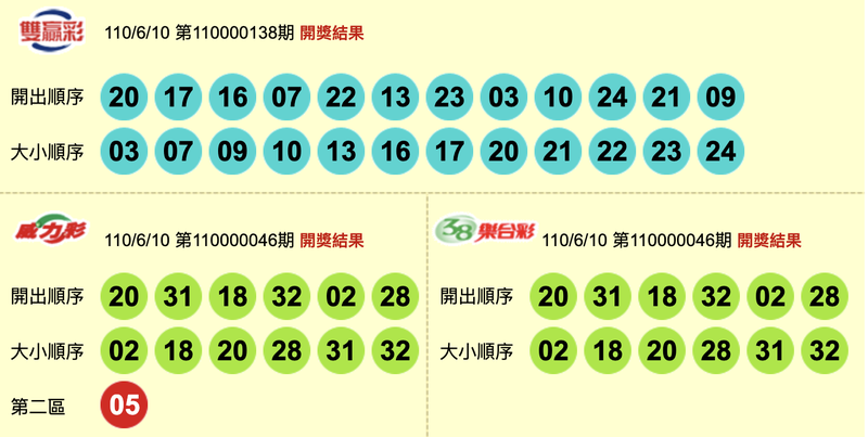 6/10 威力彩、雙贏彩、今彩539 頭獎均摃龜!