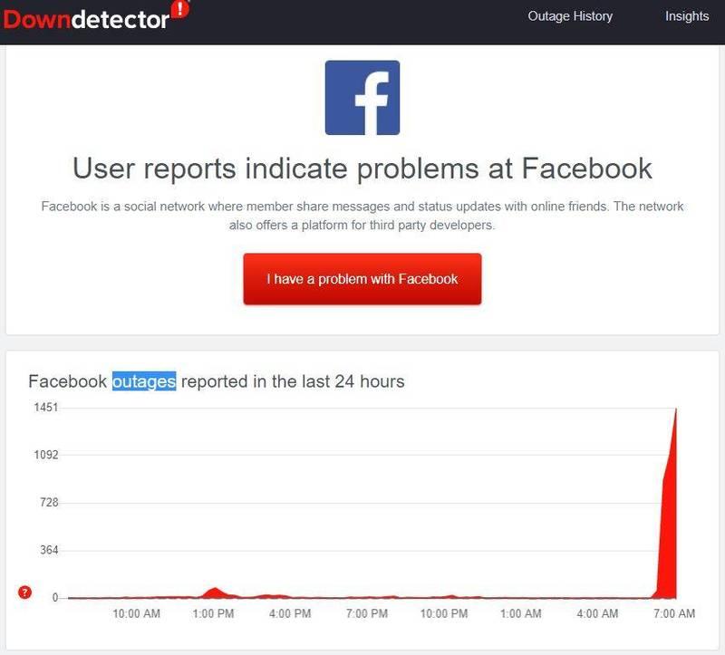 追蹤網站狀態的平台「Downdetector」消息指出,美東時間9日下午約6點40分(台灣時間約今上午6點40分),有超過40%的臉書使用者回報連線問題,在推特上也有使用者表示無法順利顯示照片及推文等情況。(圖擷自「DownDetector」)