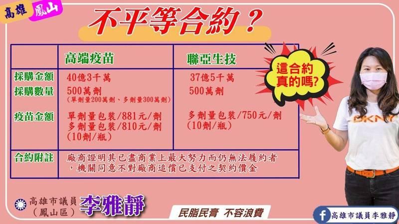 高市議員李雅靜批評衛福部與國產疫苗合約不平等?(記者王榮祥翻攝)