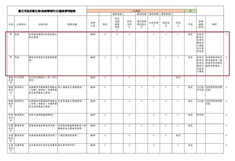 陳怡君表示,北市衛生局分層負責明細表就載明「本市施政重點之防疫政策之核定事項」、「傳染病突發流行緊急措施事項」核定層級是市長。(陳怡君提供)