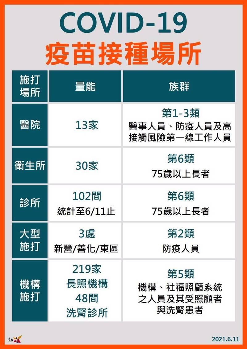首波大規模疫苗施打計畫將在6/15開跑,台南市政府今天公布施打對象與地點。 (記者王姝琇翻攝)