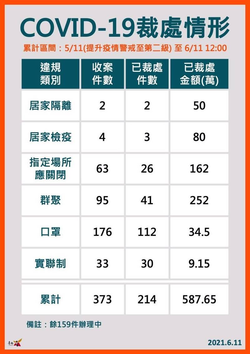 違反防疫台南1個月查獲373件。(記者王姝琇翻攝)