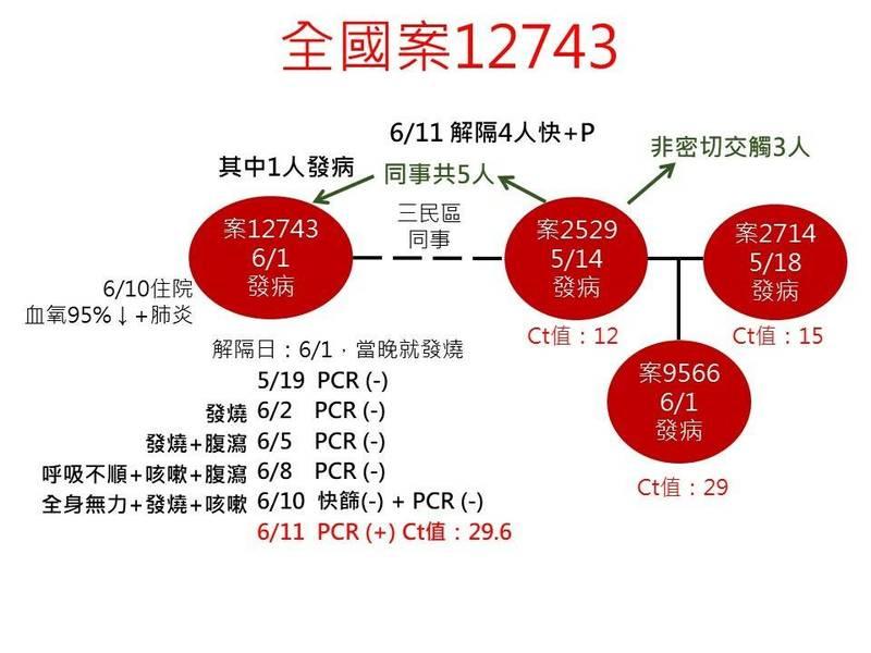 案12743於隔離結束後發病,5次就醫PCR採檢皆為陰性,6月11日再採檢呈陽性。(高雄市政府提供)