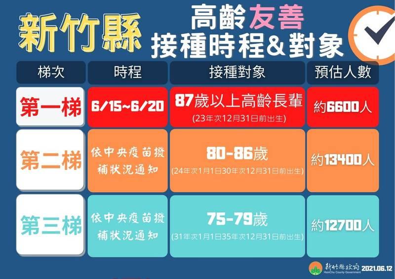 新竹縣政府衛生局規劃全縣75歲以上長輩優先接種的時程。(新竹縣政府提供)