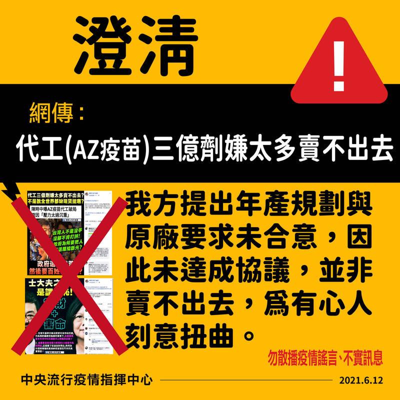 先前衛福部長陳時中在立院曾提及,AZ疫苗曾來找台灣代工3億劑,後來沒談成,但近日在網路竟流傳成我方憂心「賣不出去」而拒絕,中央流行疫情指揮中心今天嚴正駁斥。(指揮中心提供)