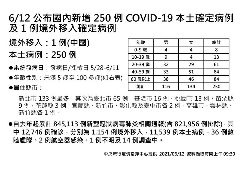 中央流行疫情指揮中心今天公布新增250武漢肺炎(新型冠狀病毒病,COVID-19)本土病例,26例死亡病例。(指揮中心提供)