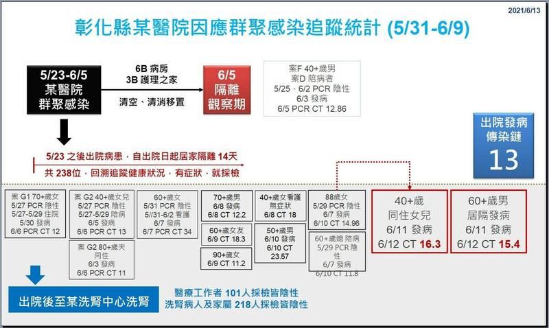 彰化今新增1例死亡,是南彰化醫院6B出院發病傳染鏈中的洗腎個案,為70多歲老婦人,5月30日發病、6月6日確診,CT值12,確診後住院7天死亡。(彰化縣府提供)