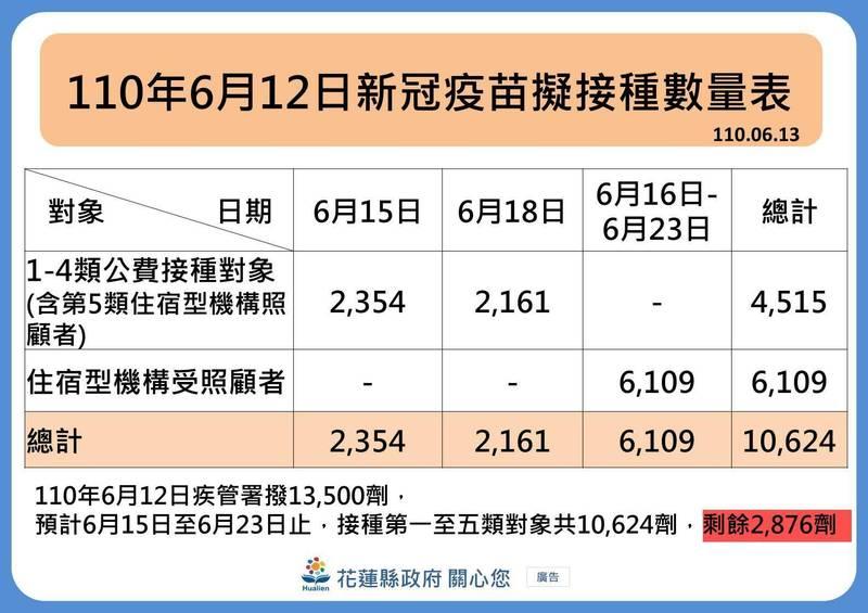 花蓮縣首批日本AZ疫苗共獲發13500劑,扣除第一到五類優先接種對象後,還有2876劑,可提前讓75歲以上、65歲以上原住民長輩,依照年齡從大到小分批施打。(花蓮縣政府提供)