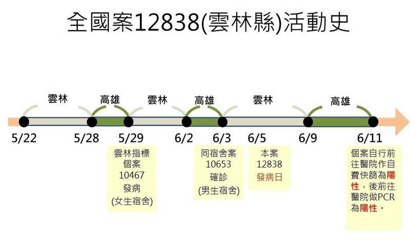 案12838是台塑麥寮廠員工,6月9日開車返回高雄,11日確診。(記者方志賢翻攝)