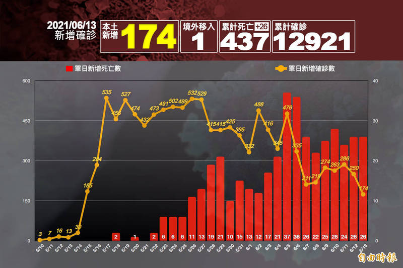 中央流行疫情指揮中心指揮官陳時中今日公布新增174例本土病例、1例境外移入,並新增26例死亡。(本報製圖)