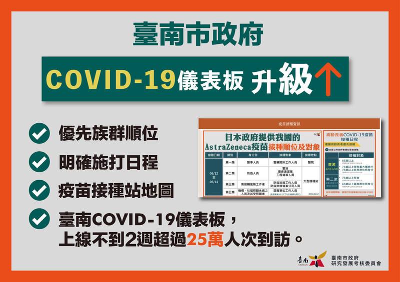 台南COVID-19儀表板新增疫苗施打地圖,提供民眾疫苗接種相關的第一手資訊。(台南市研考會提供)