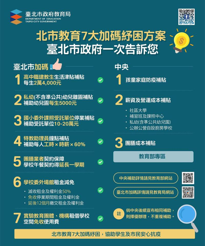 台北市教育局提出7大教育加碼紓困。(北市教育局提供)