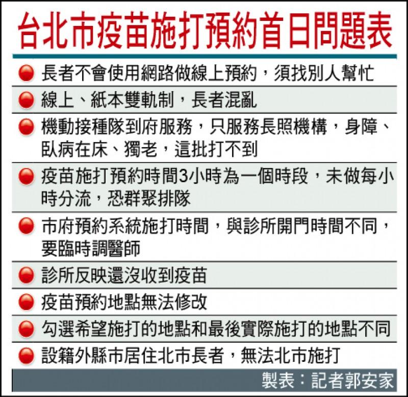 台北市疫苗施打預約首日問題表